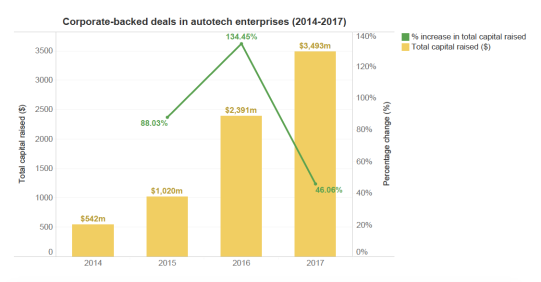 Corporate-backed deals in autotech enterprises (2014-2017)