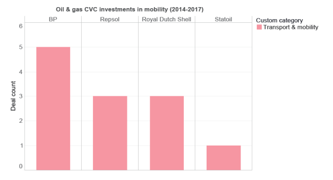 Oil and gas CVC Investments in mobility (2014-2017)