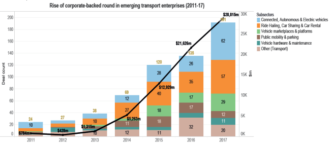 Rise of corporate-backed round in emerging transport enterprises (2011-17)